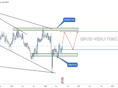 GBP/USD WEEKLY FORECAST