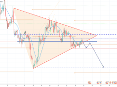 GBP USD Possible Sell
