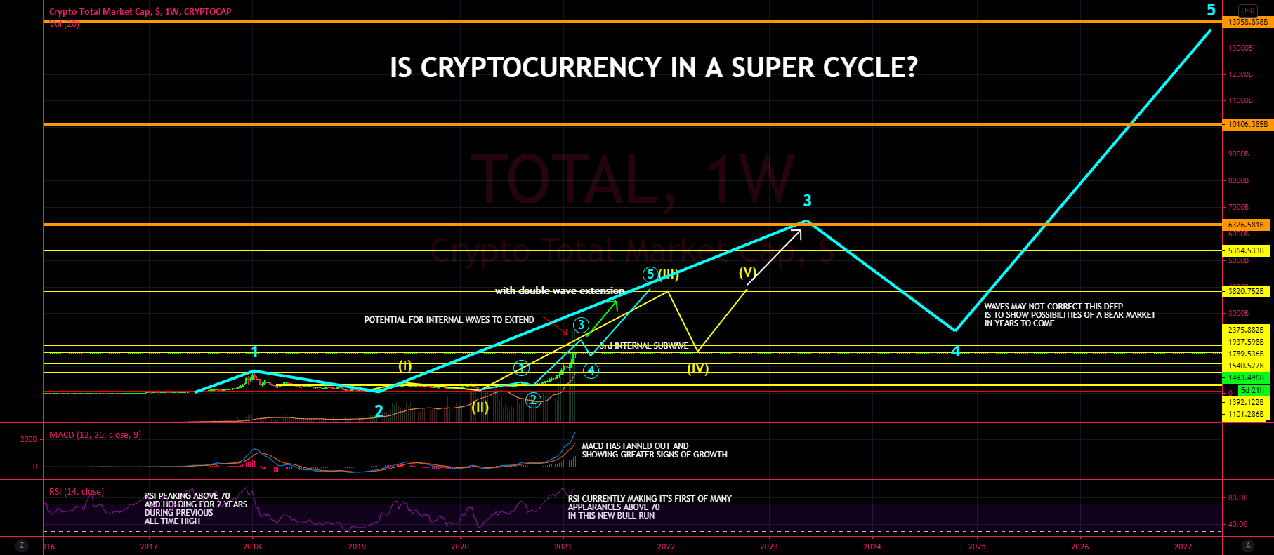 The Cryptocurrency Supercycle