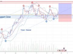 EURUSD Long trade signal