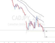 CADJPY H4 - Reversal pattern identified (Short Term