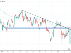 GBPJPY... LONG TERM DOWNTREND