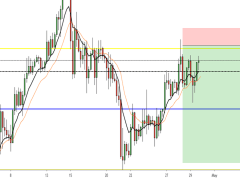 GBPUSD-{Intraday:short} Setting up.