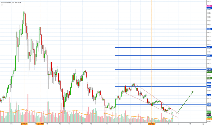 BTCUSD: Bitcoin To The Moon! Falling Wedge Reversal Pattern...