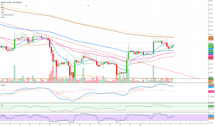 BTCUSD: Bitcoin To The Moon Pt. 4 (Another Push Up Is Coming!)
