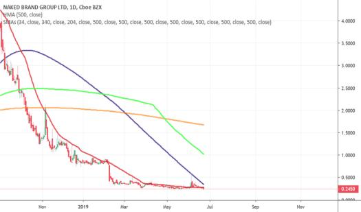 NAKD Stock Price and Chart — NASDAQ:NAKD — TradingView