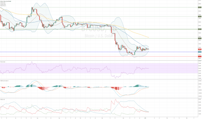 BTCUSD: How to Get Financial Independence Without Money?
