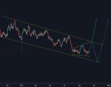 Upcoming Movement for AUDUSD...!!!
