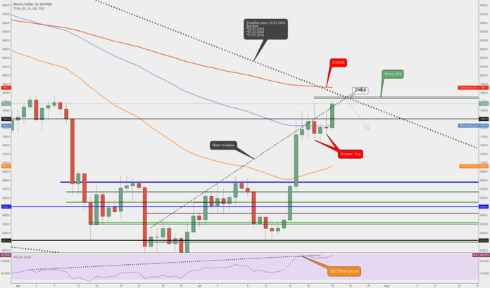 BTCUSD: BITCOIN (BTC) IS ON THE STRONG RESISTANCE AREA!!