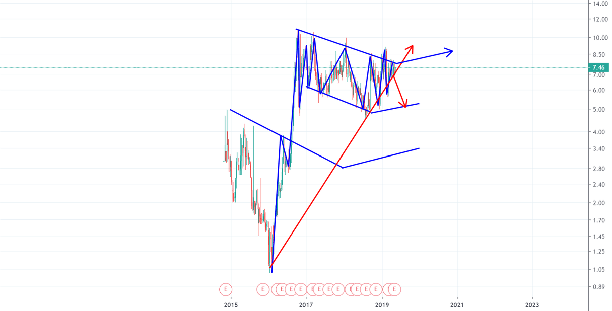 Volatility Alert!