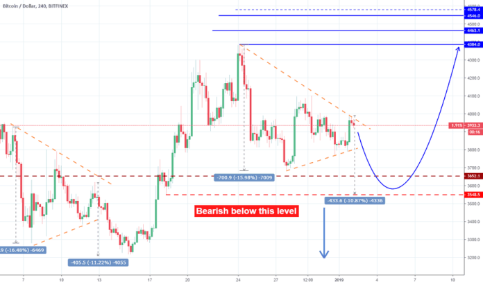 BTCUSD: BTCUSD: Bullish signal on repeated Triangle.