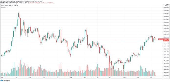 Cena złota spot spada trzecią sesję z rzędu w czwartek
