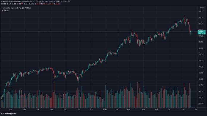 Cena ropy w dół w środę. Zaskakujący wzrost zapasów ropy zdaniem API
