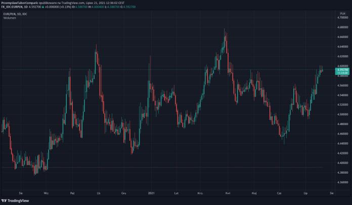 Kurs euro do złotego (EUR/PLN) w dół, kurs dolara do złotego (USD/PLN) w górę, drożeje funt i frank