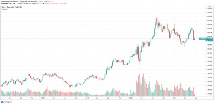 Cena złota w okolicach 1780 dol. w oczekiwaniu na wystąpienie szefa Fed