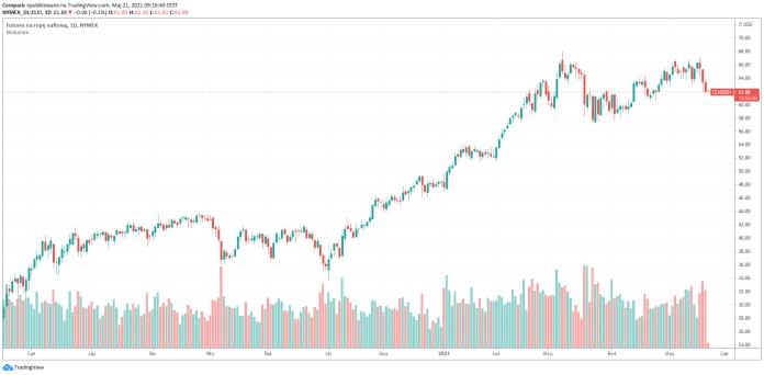 Cena ropy naftowej WTI spada czwartą sesję z rzędu. Deal z Iranem nieco bliżej