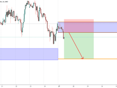 GBPJPY Weekly Overview