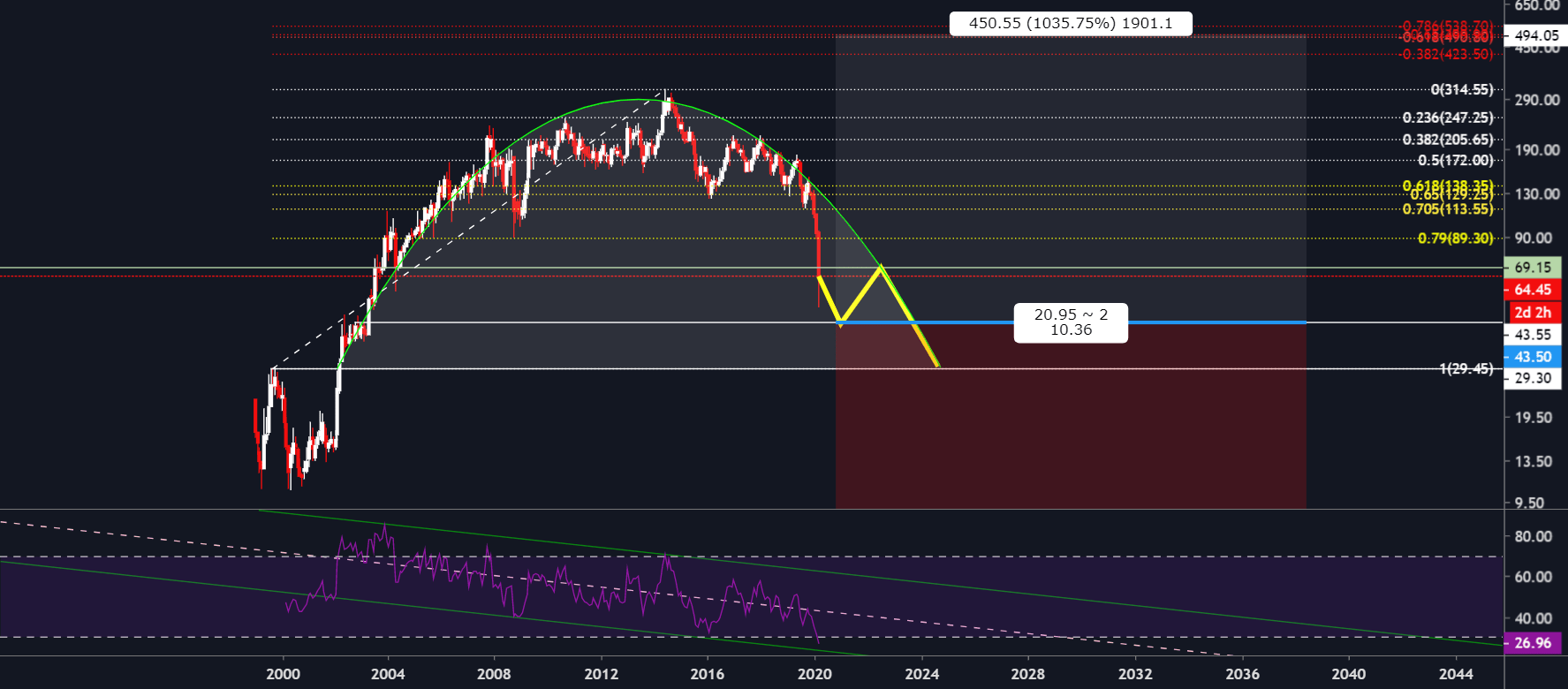 Parabolic Curve For Nse Ongc By Tradingv2