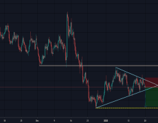 GBPNZD- SYMMETRICAL TRIANGLE gives us the short opportunity.