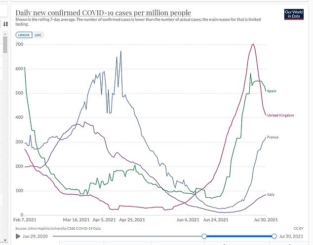 A graph shows how number of Covid cases compares in the UK, France, Italy and Spain