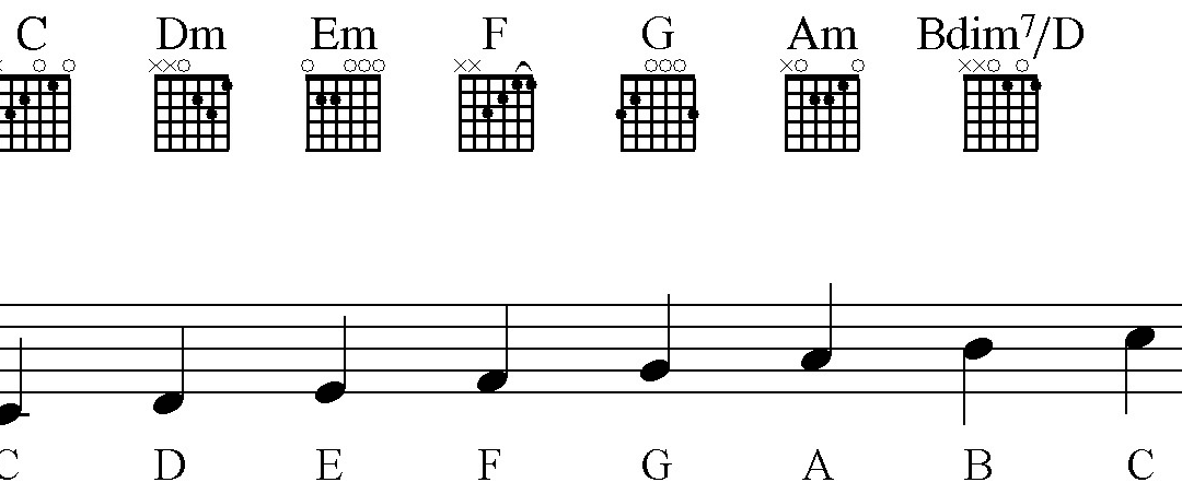Guitar Chord Diagrams Banner