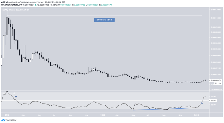 XEM Downward Trend