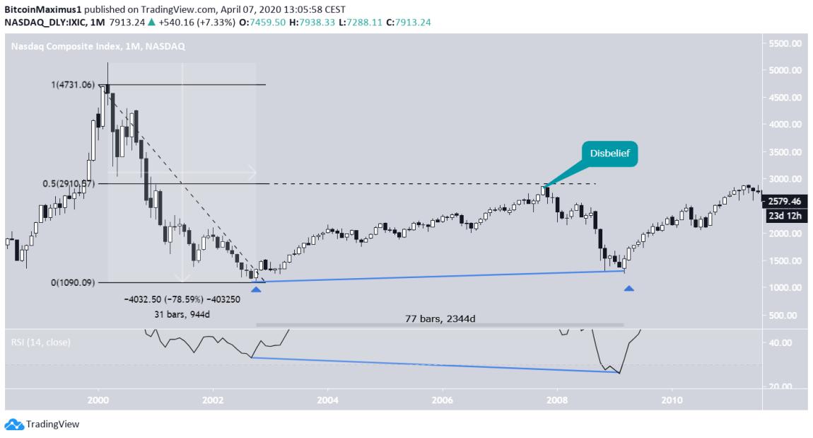 NASDAQ Price MOvement