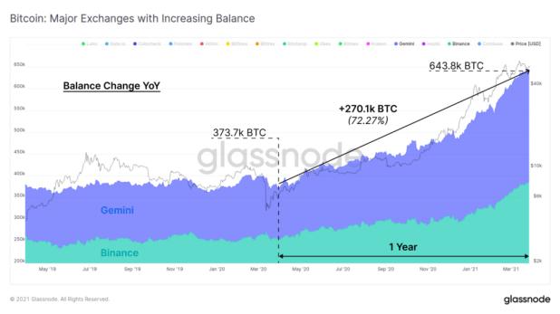 Glassnode резервы биткоина