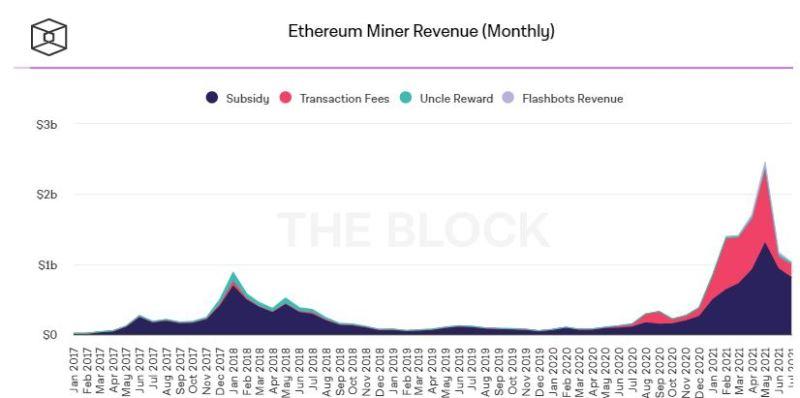Ether mining profitability