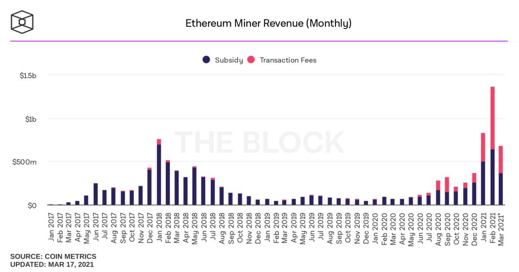 Ingresos de los mineros de Ethereum mes tras mes. En rosa: ganancias por conceptos de comisiones, en azul: ganancias por concepto de nuevos ETH emitidos. Fuente: The Block Data.