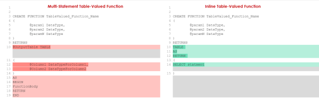 SQL Server multi-statement table-valued functions