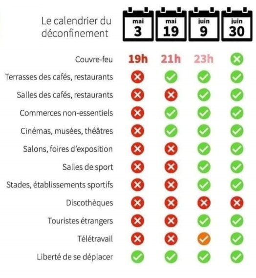 calendrier deconfinement