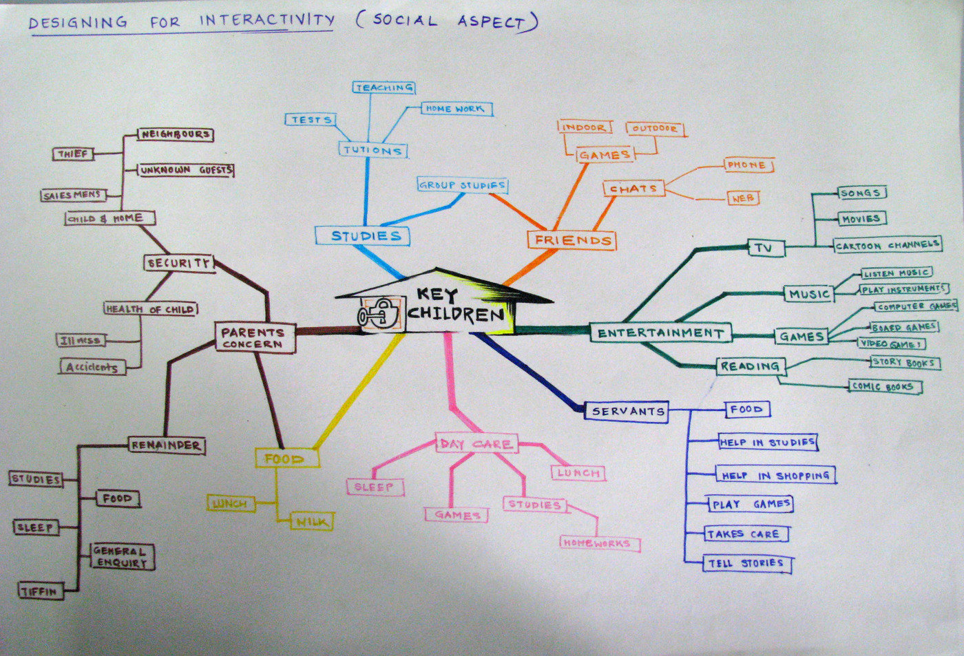Interaction Design Mind Maps By Sachin Ghodke At Coroflot