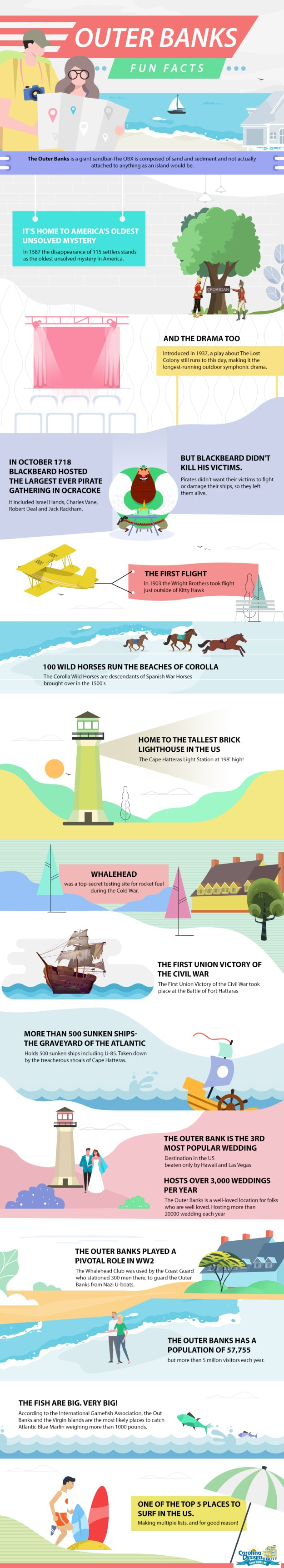 Fun Facts About The Outer Banks