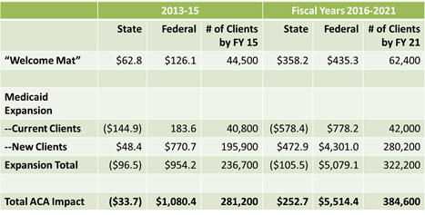 ACA Spending model