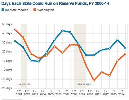 Reserve funding chart