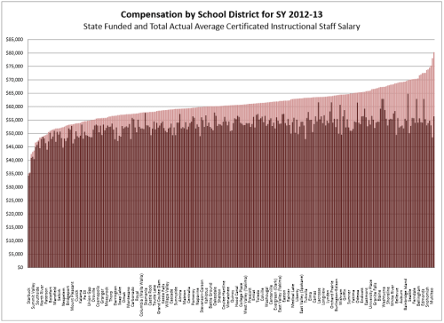 Compensation by School District