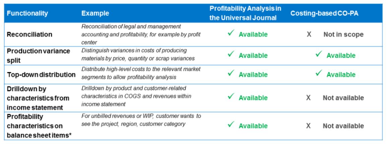 S/4HANA Profitability Analysis Account Based vs. Costing Based