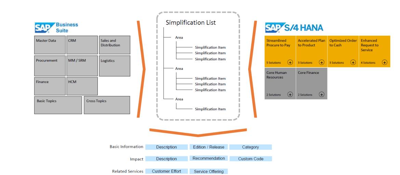 S/4HANA Simplification List