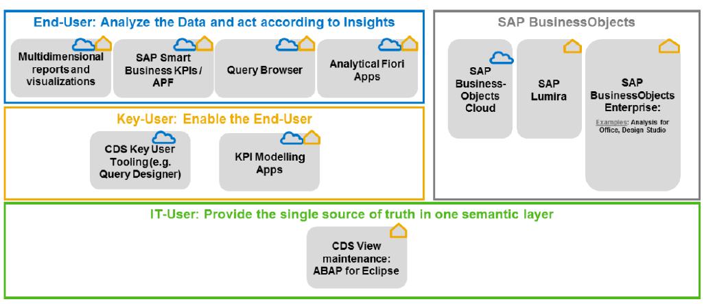 Embedded Analytics Tools