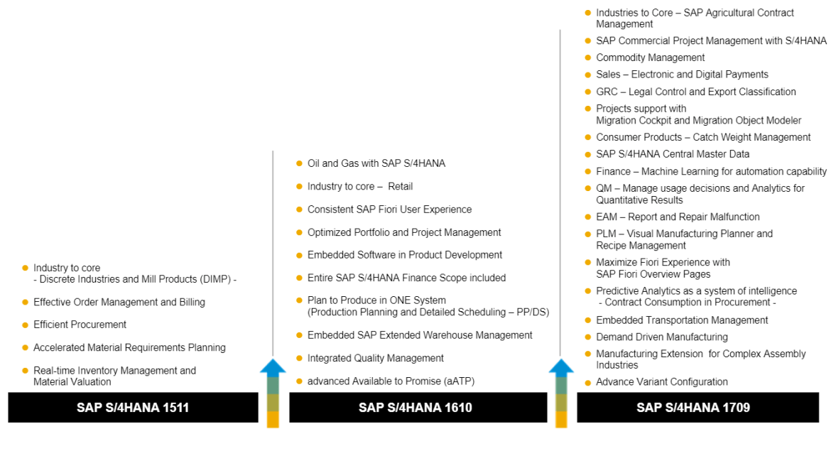 Evolution S/4HANA 1511-1610-1709