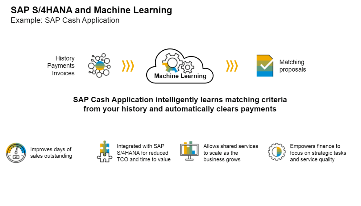 Machine Learning in Finance in S/4HANA 1709