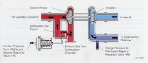 Wastegate bypass regulator valve  S4wiki