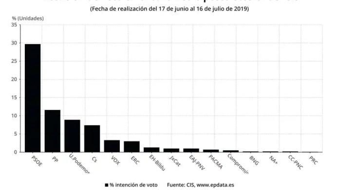 Resultado de imagen para elecciones españa