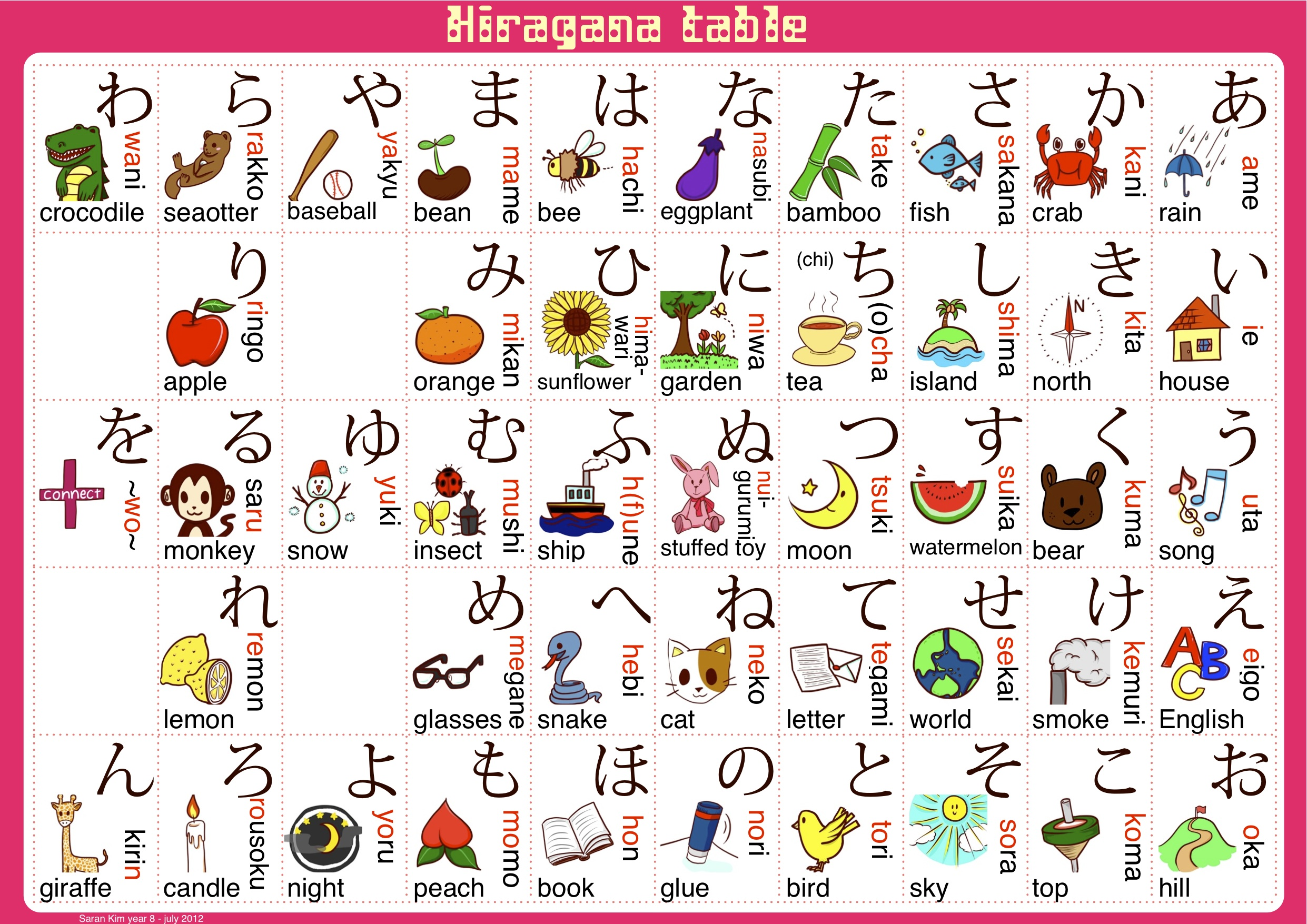 Hiragana Table Saran Kim