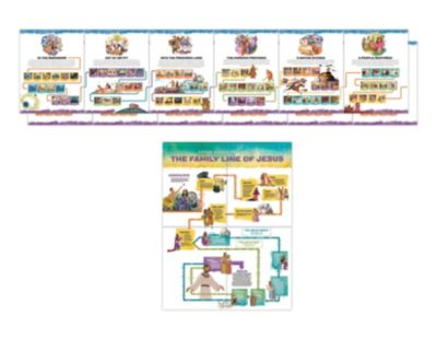 the gospel project for kids giant timeline and family line of jesus posters