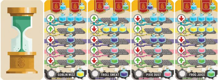 The future cards tell you how many potion cubes to throw into the crystal ball and how the prices will be affected. The up arrows indicate an increase in price for cubes that come of out the bottom. The down arrows indicate the opposite.