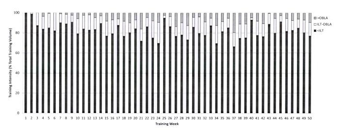 Fissac - Distribución de la intensidad de entrenamiento de trialón