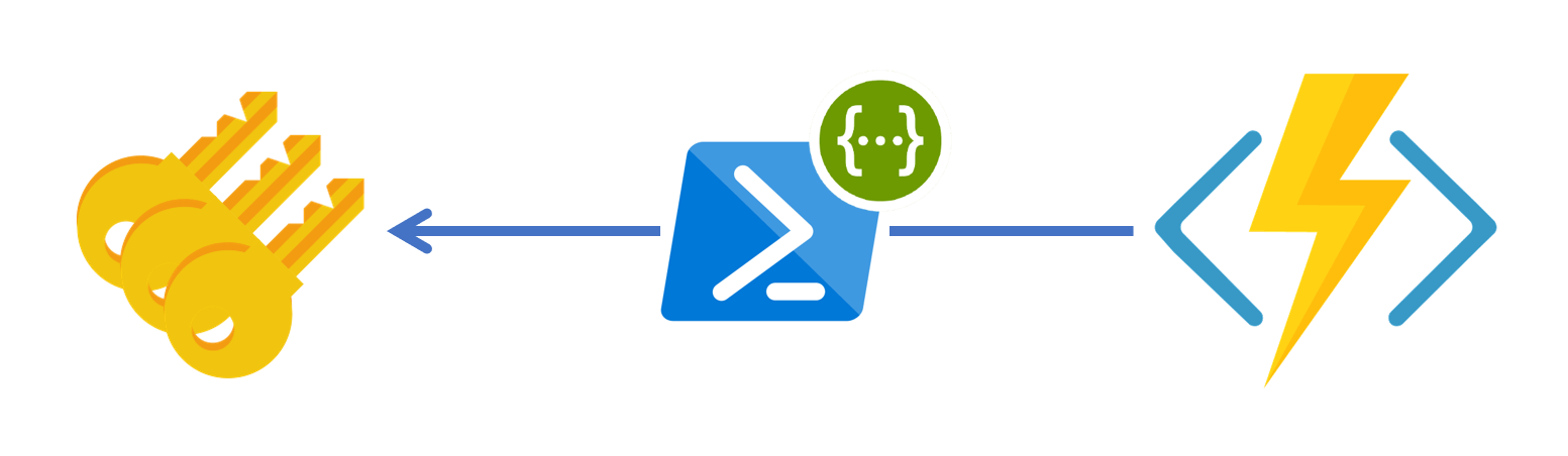 Dynamic Access to Azure Functions Keys without KUDU