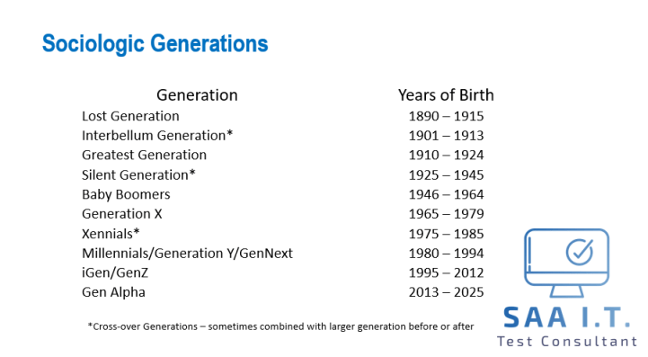 generation group and year of birth